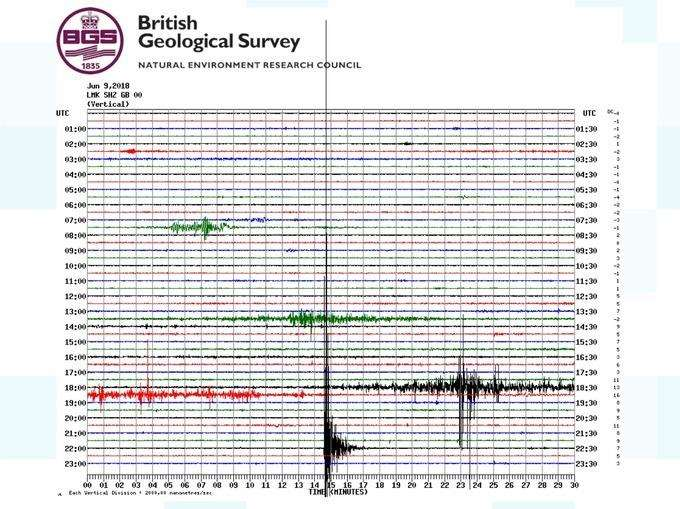 British Geological Survey seismology graph Credit: British Geological Survey