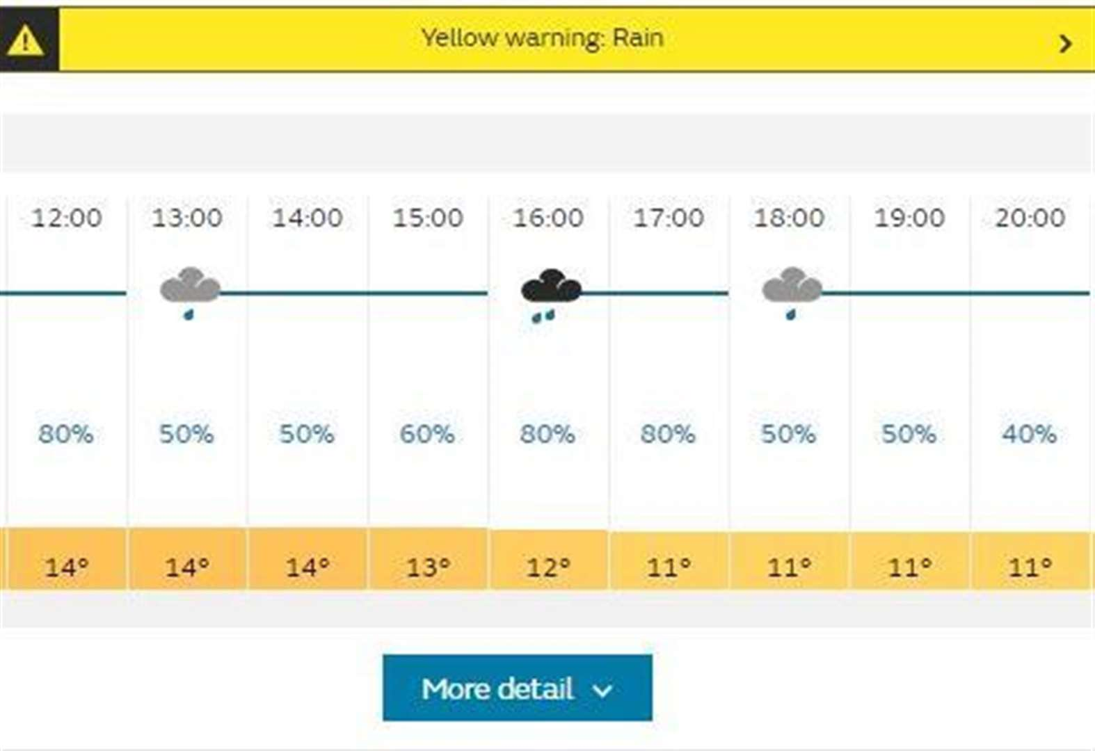 Met Office issued a yellow weather warning