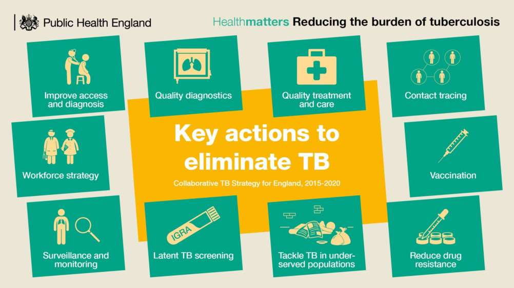 Infographic from Public Health England on key actions to help eliminate TB.